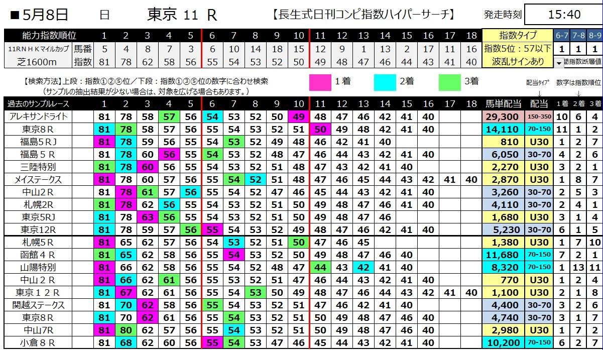 【コンピ指数】160508NHKマイルカップ(ハイパーサーチ)