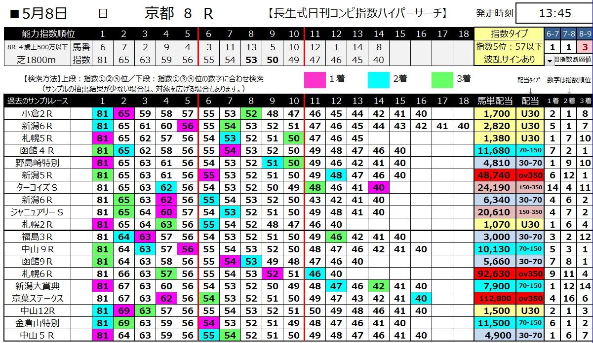 【コンピ指数】160508京都8(ハイパーサーチ)