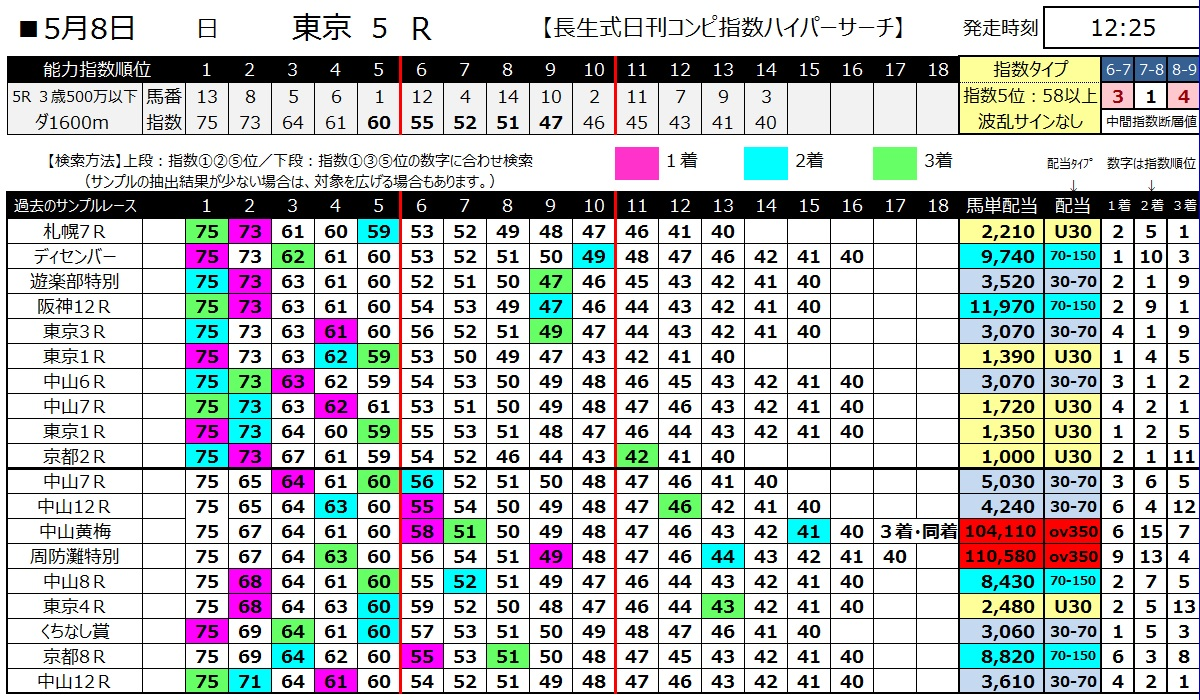 【コンピ指数】160508東京5(ハイパーサーチ)