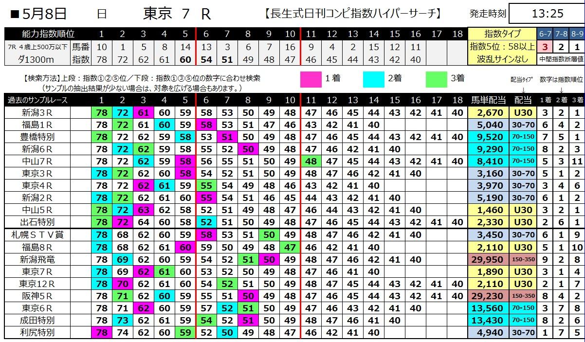 【コンピ指数】160508東京7(ハイパーサーチ)