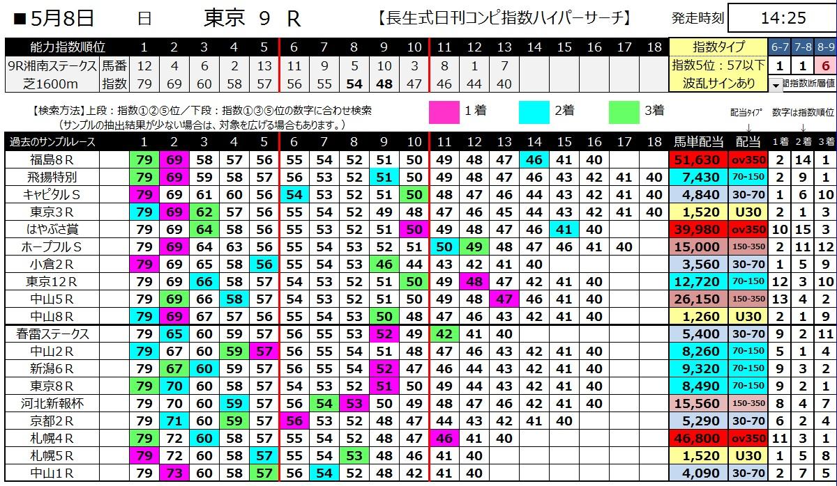 【コンピ指数】160508東京9(ハイパーサーチ)