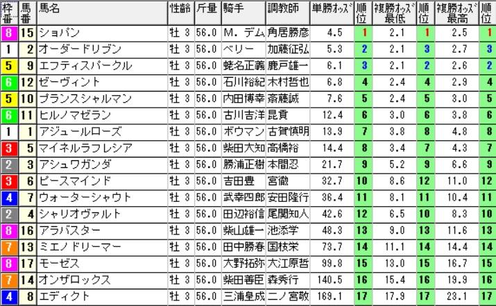 【約30分前オッズ】160507東京11(競馬 万馬券 的中)