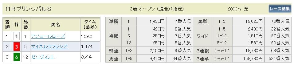 【払戻金】160507東京11(競馬 万馬券 的中)