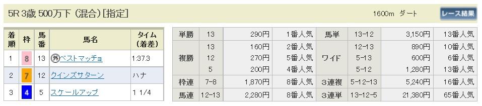 【払戻金】160508東京5(競馬 万馬券 的中)