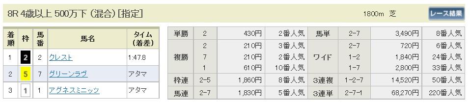 【払戻金】160508京都8(競馬 万馬券 的中)