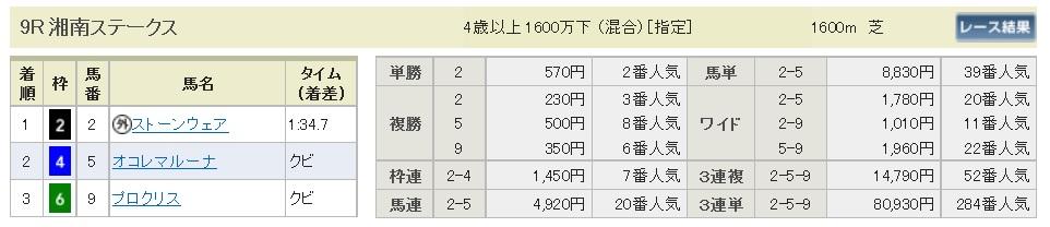 【払戻金】160508東京9(競馬 万馬券 的中)