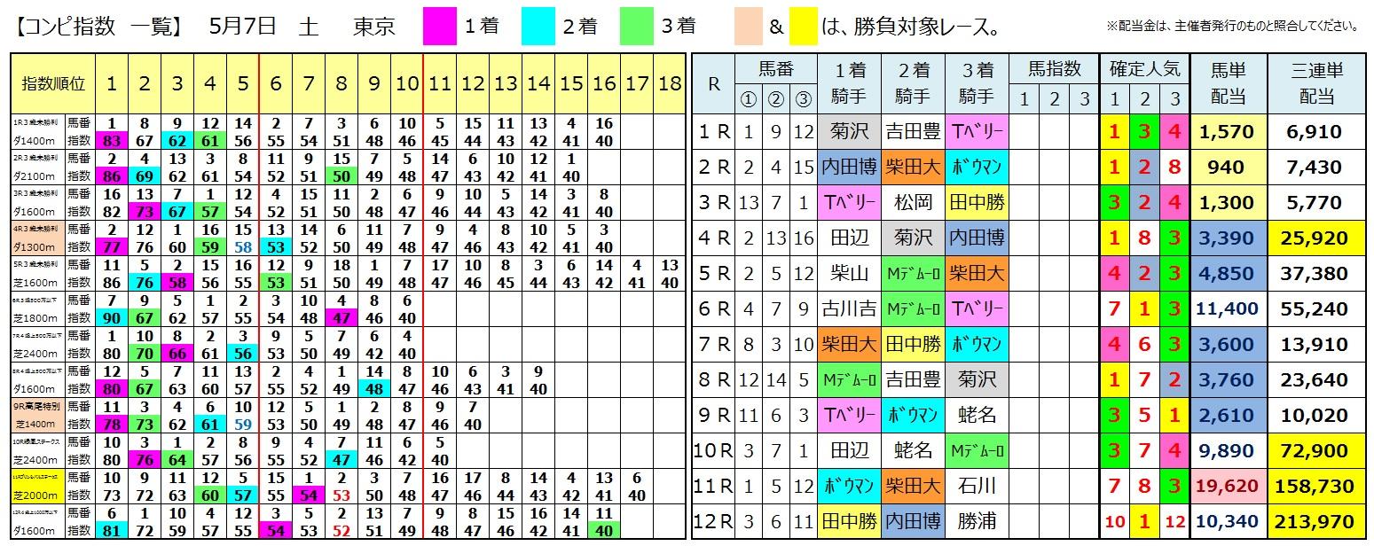 【結果データ】160507東京(競馬 万馬券 的中)