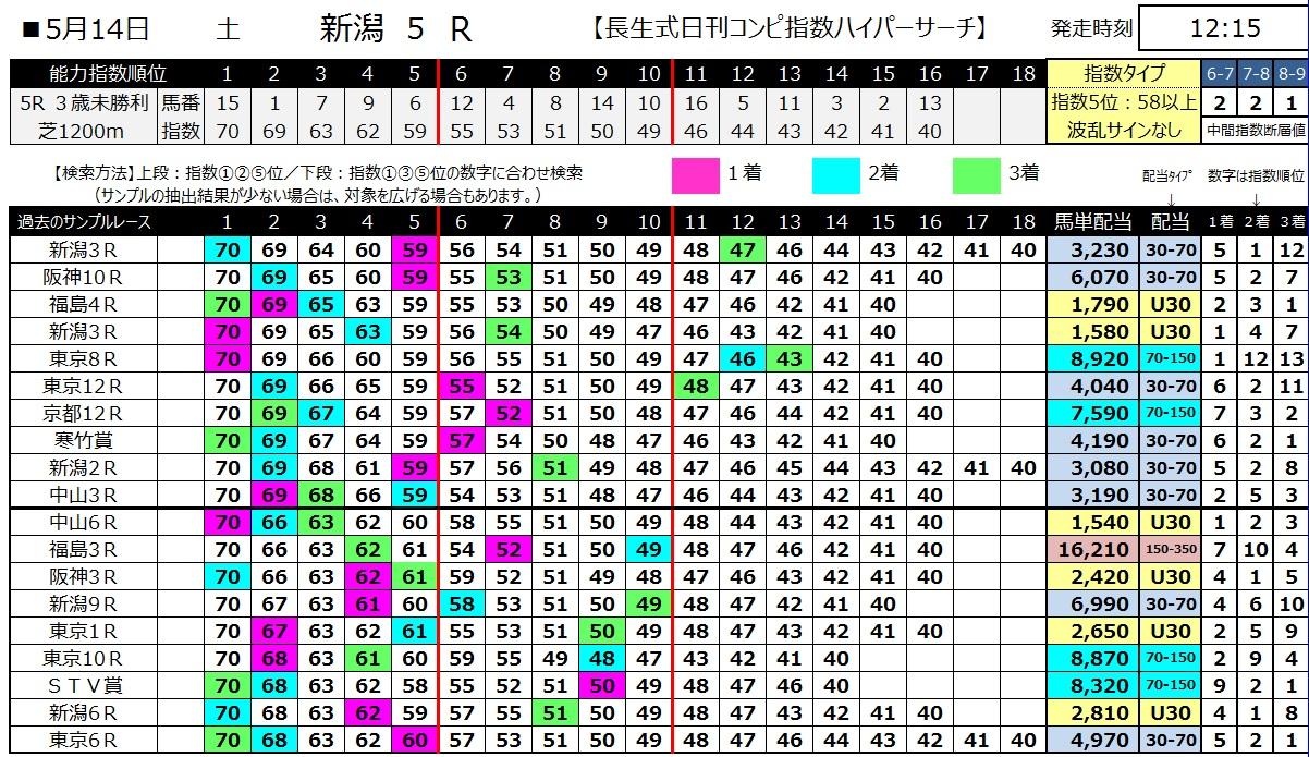 【コンピ指数】160514新潟5(ハイパーサーチ)