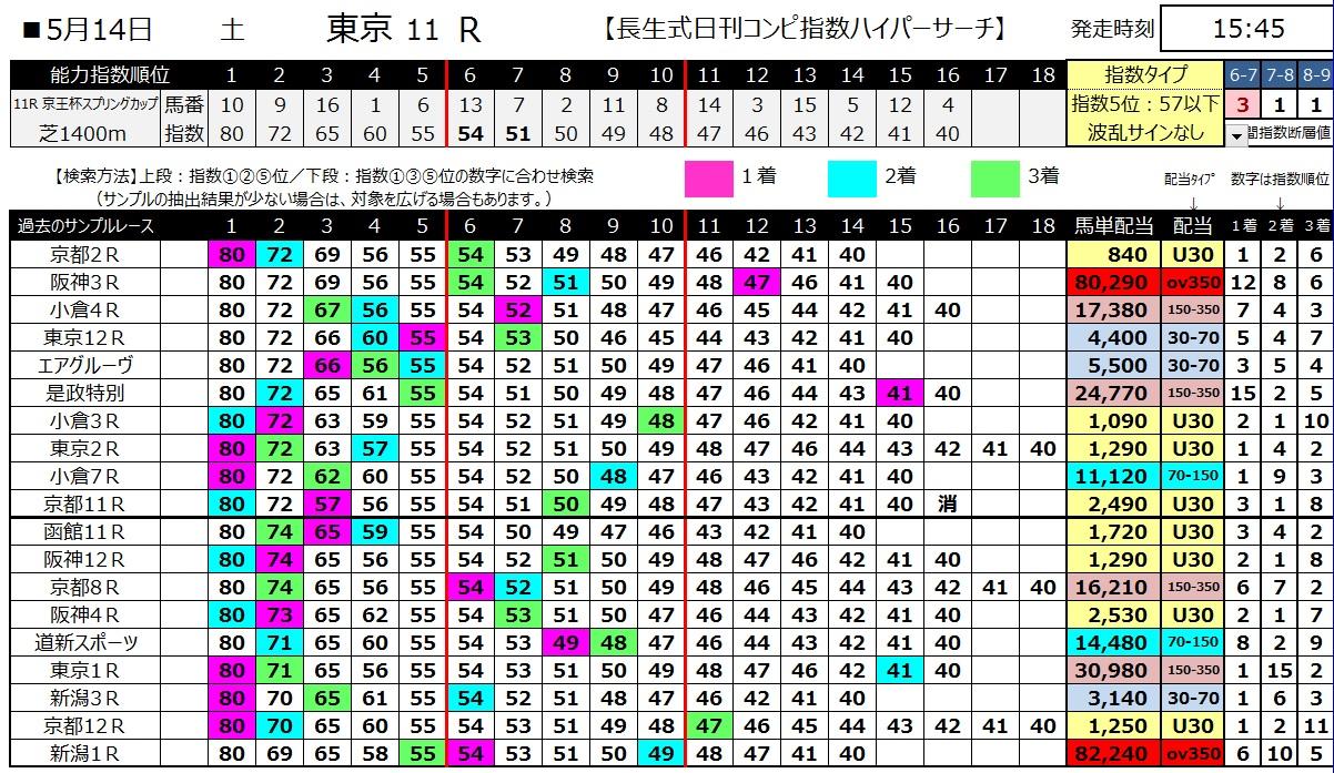 【コンピ指数】160514東京11(ハイパーサーチ)