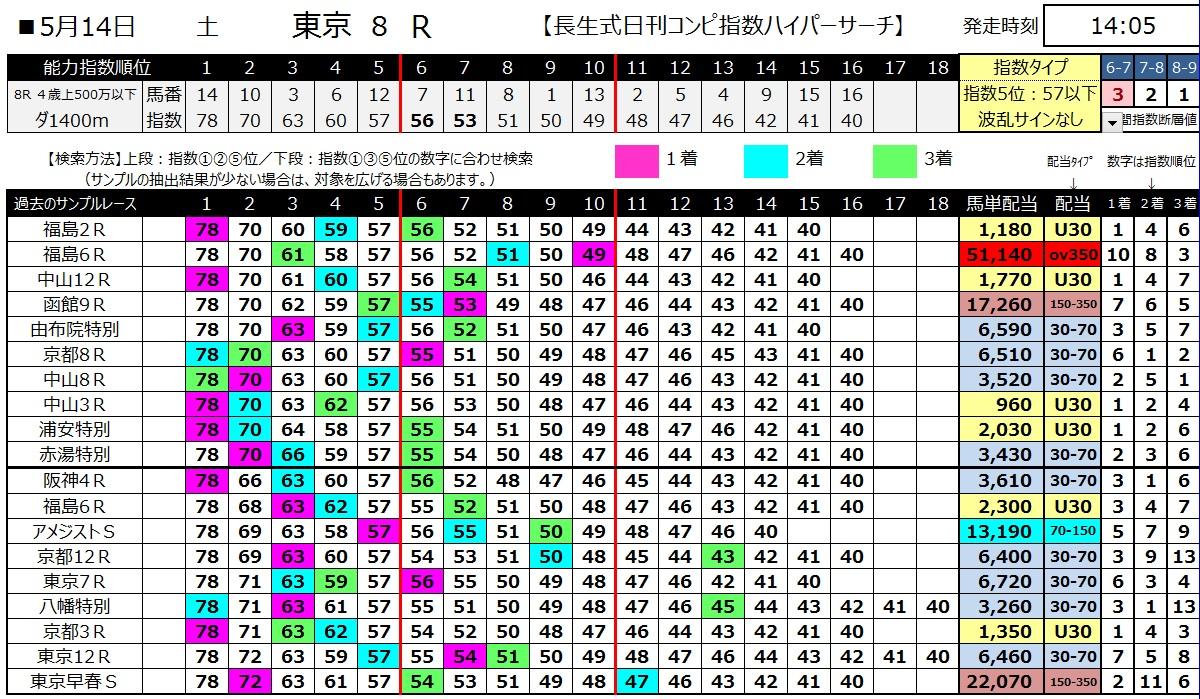 【コンピ指数】160514東京8(ハイパーサーチ)