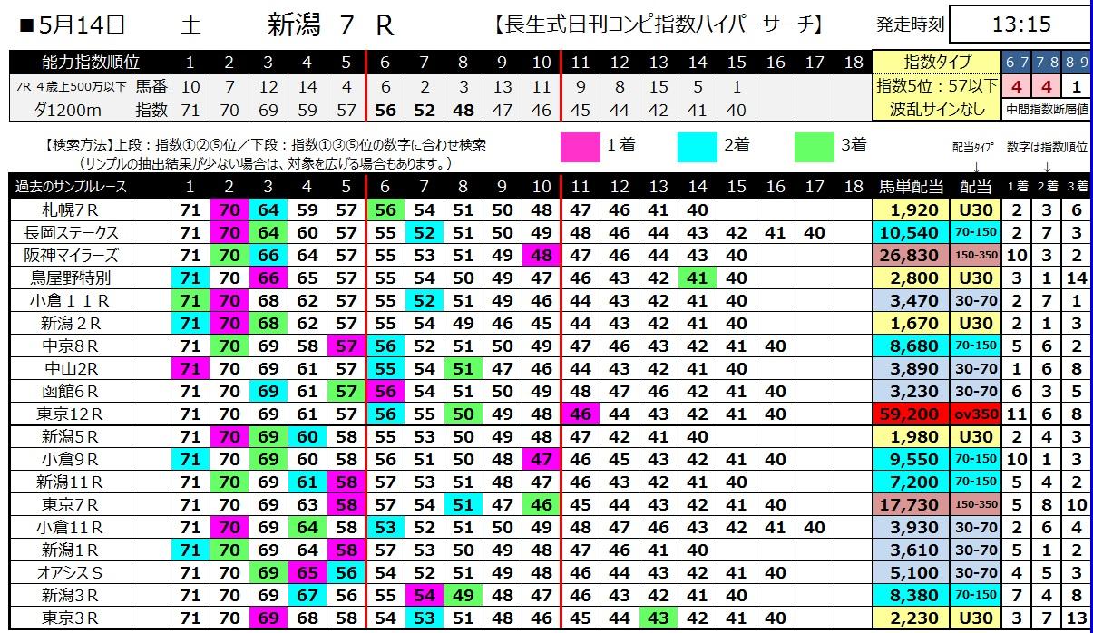 【コンピ指数】160514新潟7(ハイパーサーチ)
