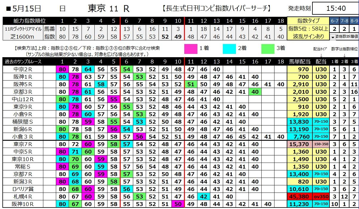 【コンピ指数】160515ヴィクトリアマイル(ハイパーサーチ)