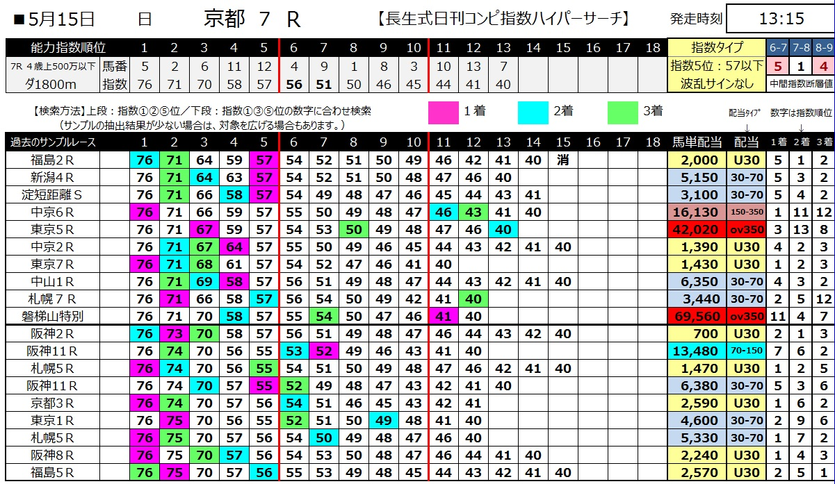 【コンピ指数】160515京都7(ハイパーサーチ)