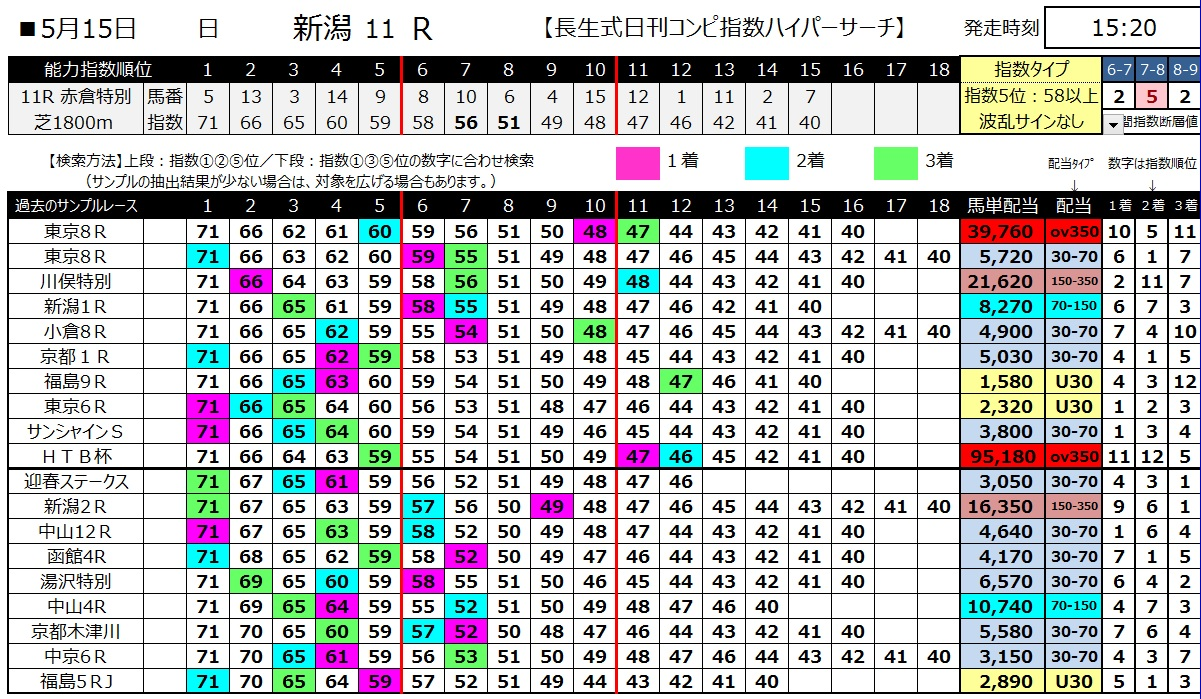 【コンピ指数】160515新潟11(ハイパーサーチ)