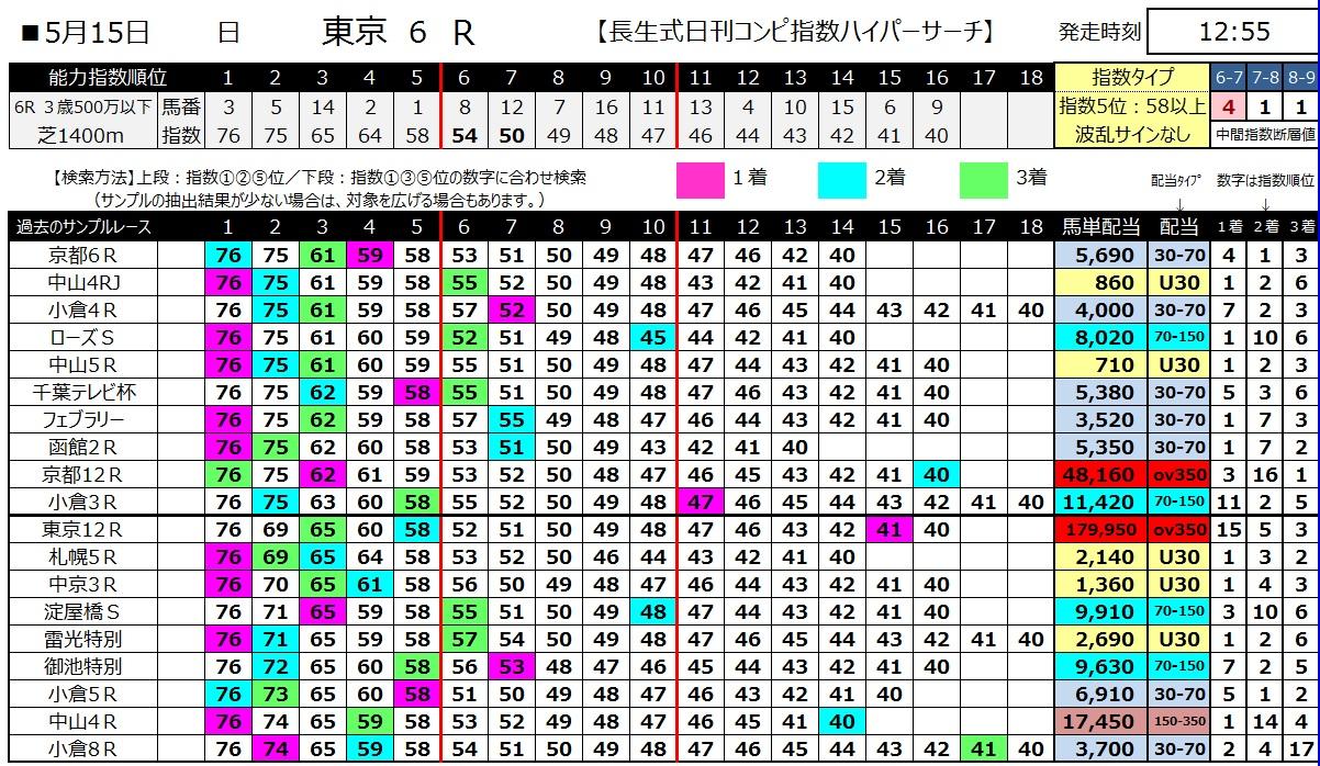 【コンピ指数】160515東京6(ハイパーサーチ)
