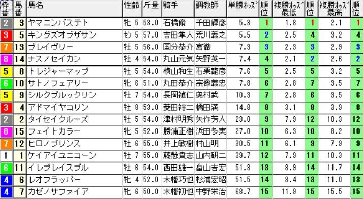 【オッズ】160515新潟11(競馬 万馬券 的中)