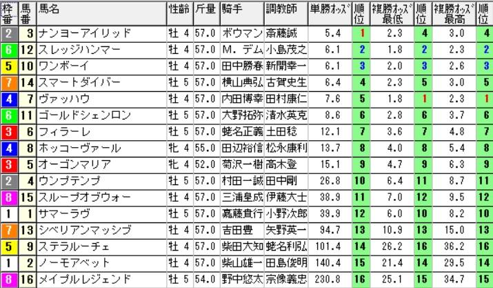 【約30分前オッズ】160514東京8(競馬 万馬券 的中)