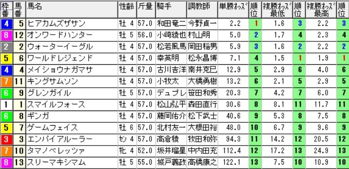【約30分前オッズ】160515京都7(競馬 万馬券 的中)