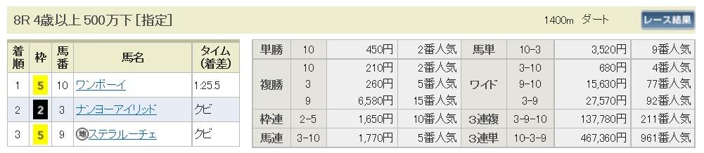 【払戻金】160514東京8(競馬 万馬券 的中)