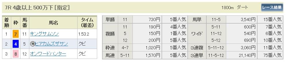 【払戻金】160515京都7(競馬 万馬券 的中)