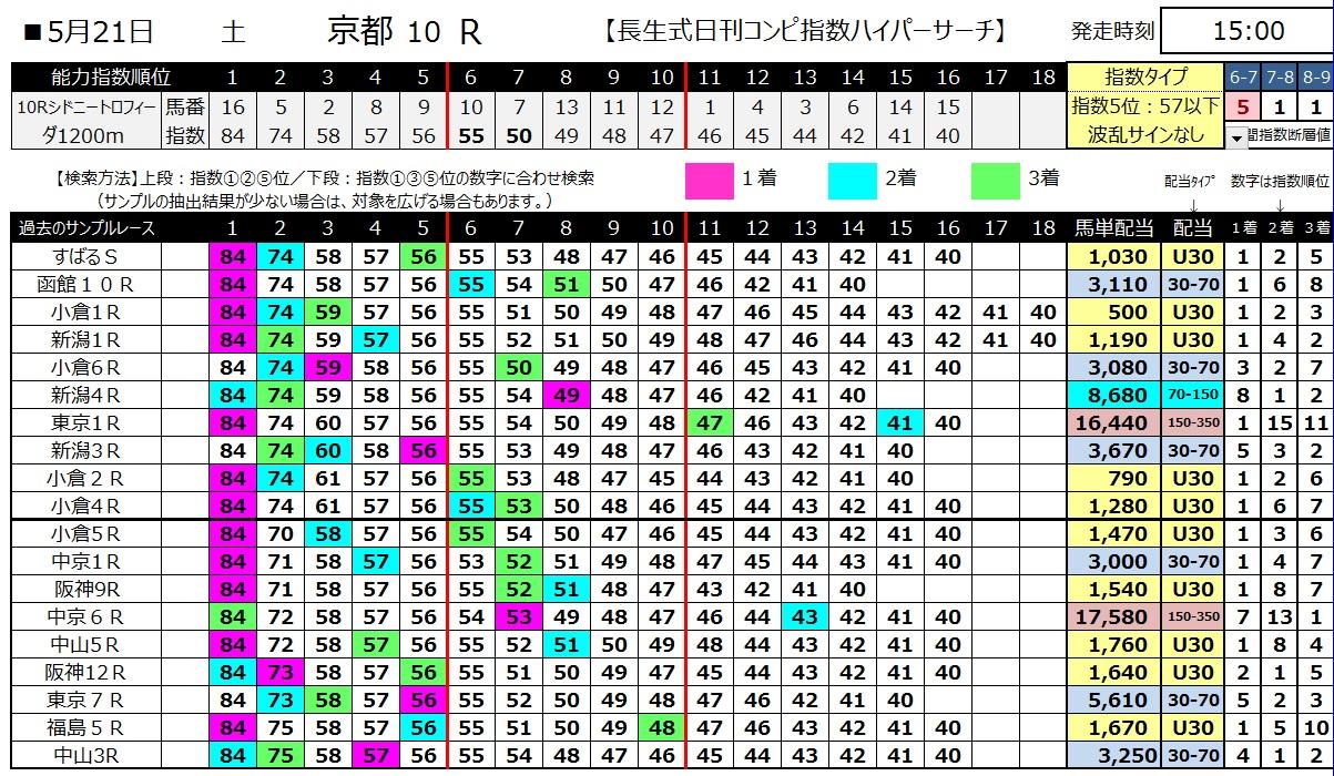 【コンピ指数】160521京都10(ハイパーサーチ)