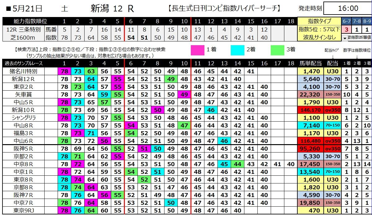 【コンピ指数】160521新潟12(ハイパーサーチ)