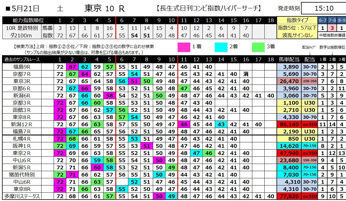 【コンピ指数】160521東京10(ハイパーサーチ)