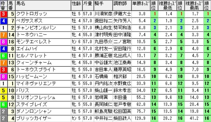 【約30分前オッズ】160521新潟12(競馬 万馬券 的中)