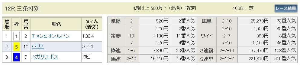 【払戻金】160521新潟12(競馬 万馬券 的中)