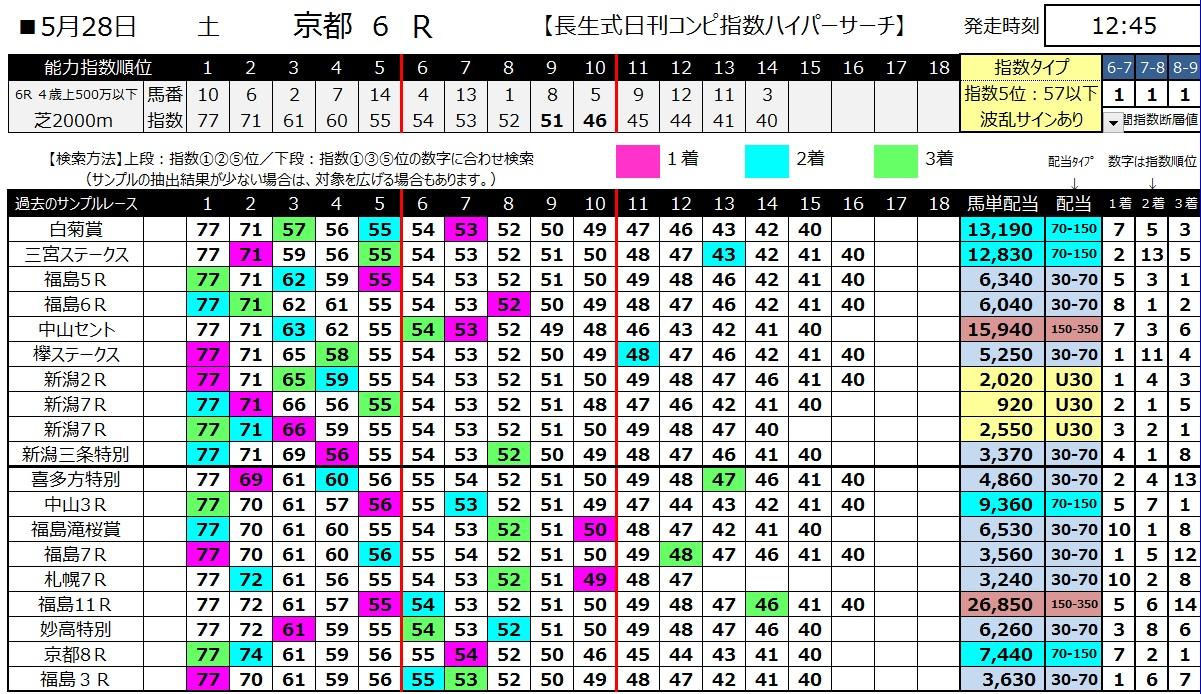 【コンピ指数】160528京都6(ハイパーサーチ)