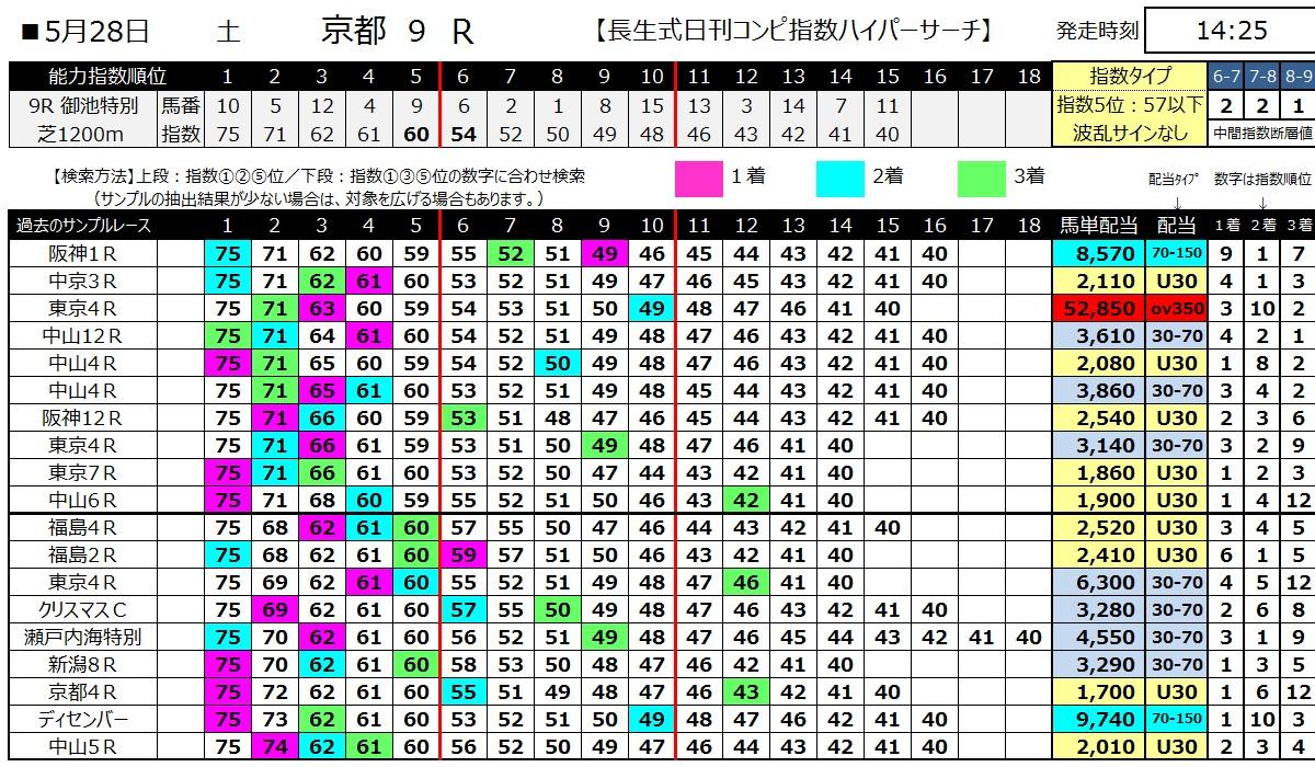 【コンピ指数】160528京都9(ハイパーサーチ)