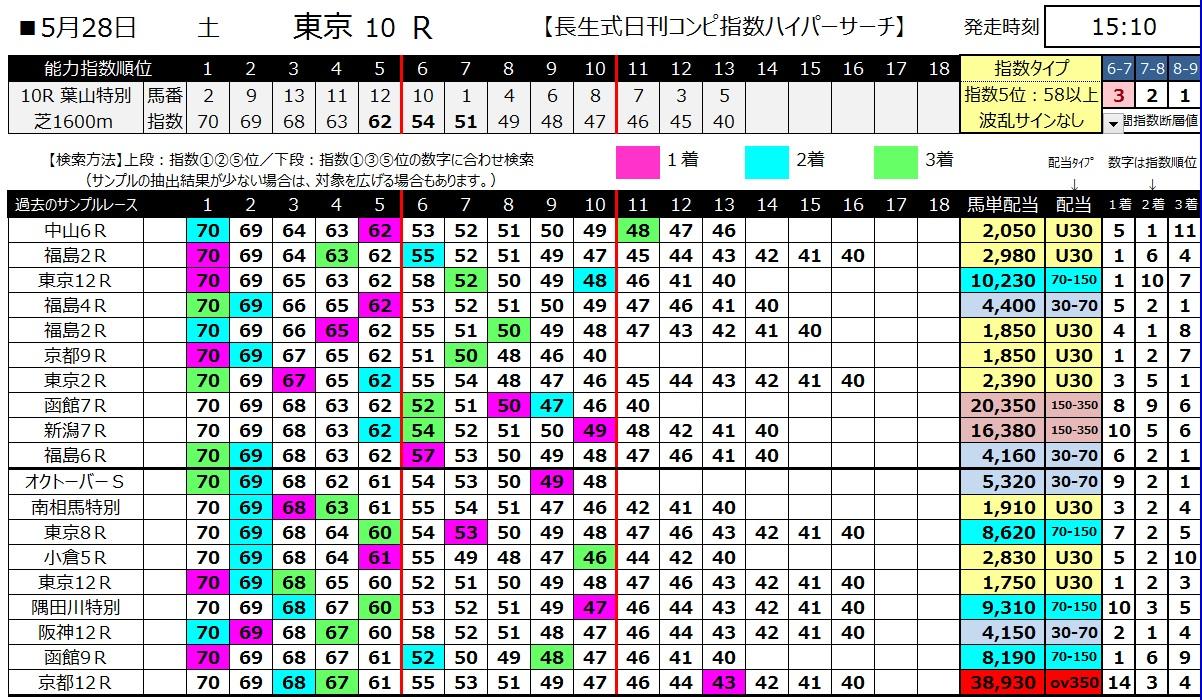 【コンピ指数】160528東京10(ハイパーサーチ)