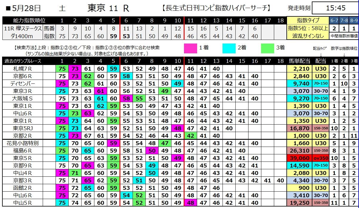 【コンピ指数】160528東京11(ハイパーサーチ)