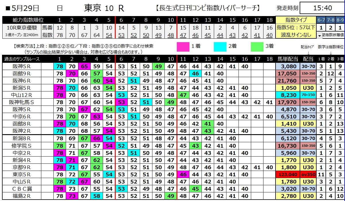 【コンピ指数】160529ダービー(ハイパーサーチ)