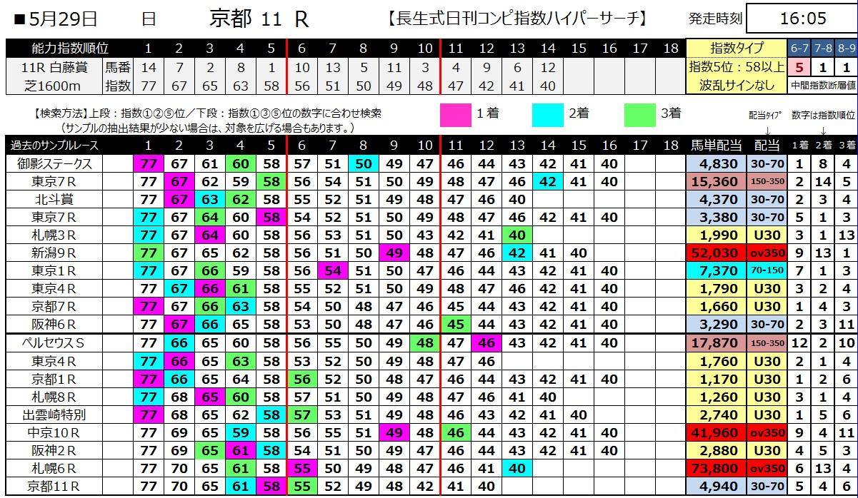 【コンピ指数】160529京都11(ハイパーサーチ)