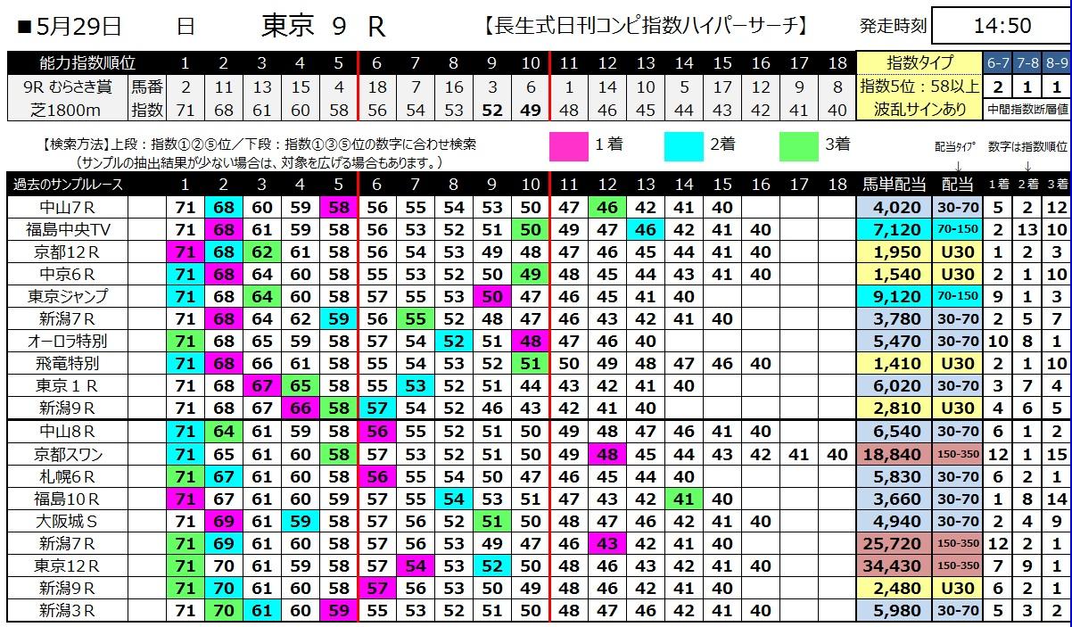 【コンピ指数】160529東京9(ハイパーサーチ)