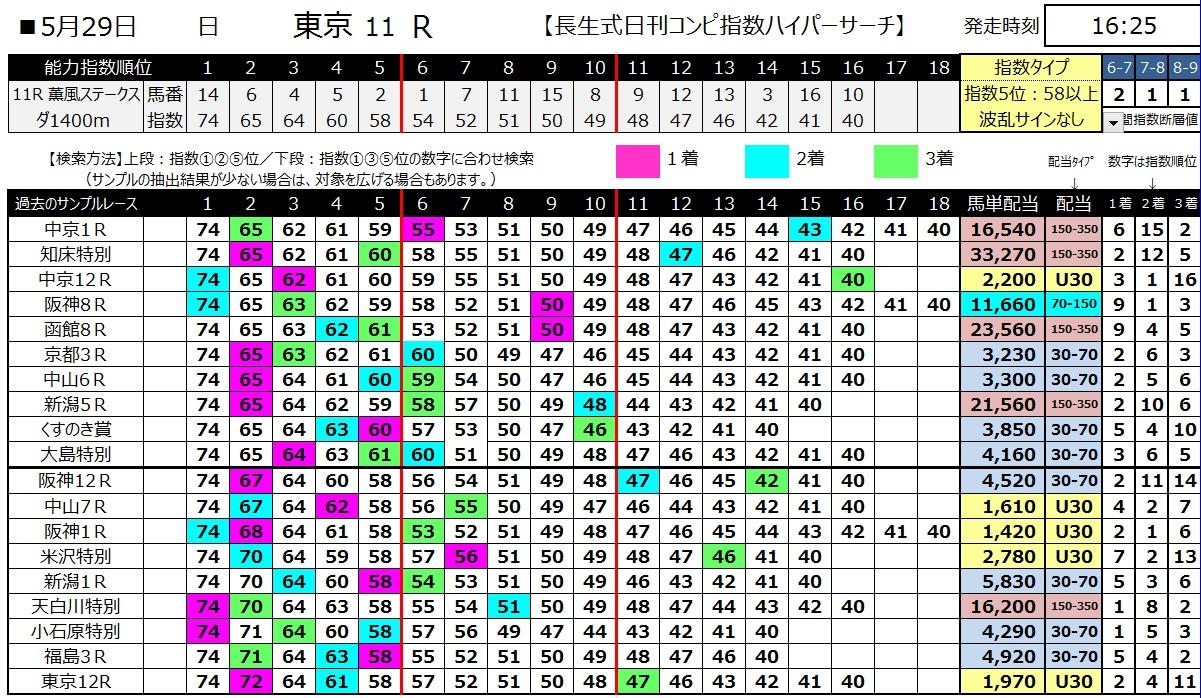 【コンピ指数】160529東京11(ハイパーサーチ)