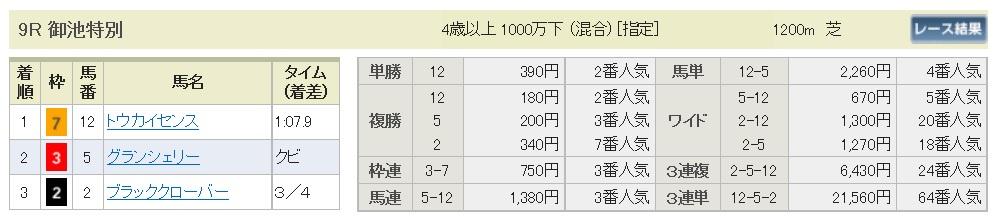 【払戻金】160528京都9(競馬 万馬券 的中)