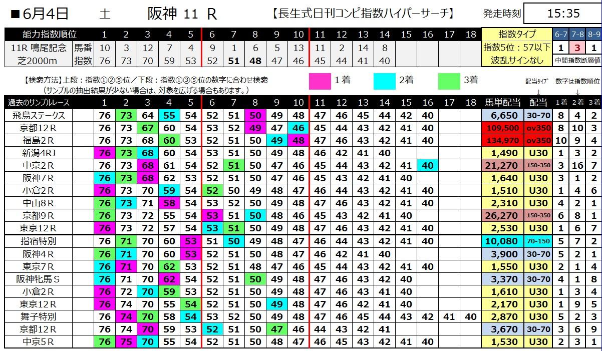 【コンピ指数】160604阪神11(ハイパーサーチ)