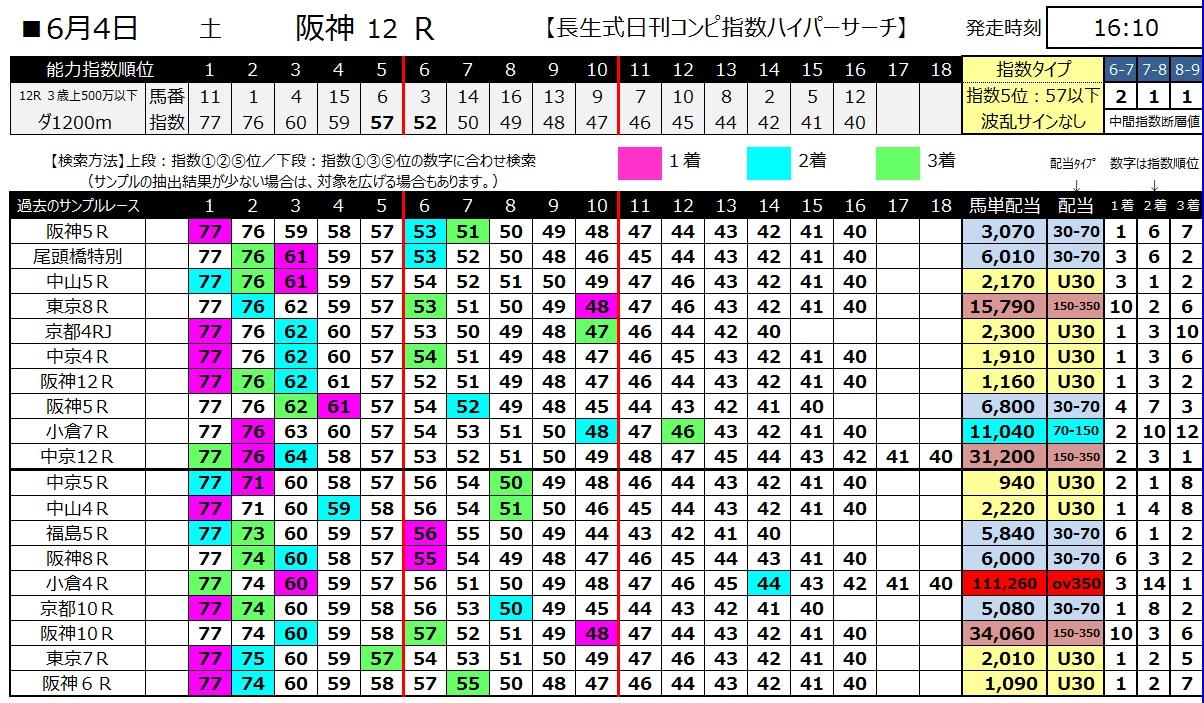 【コンピ指数】160604阪神12(ハイパーサーチ)