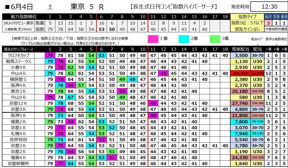 【コンピ指数】160604東京5(ハイパーサーチ)