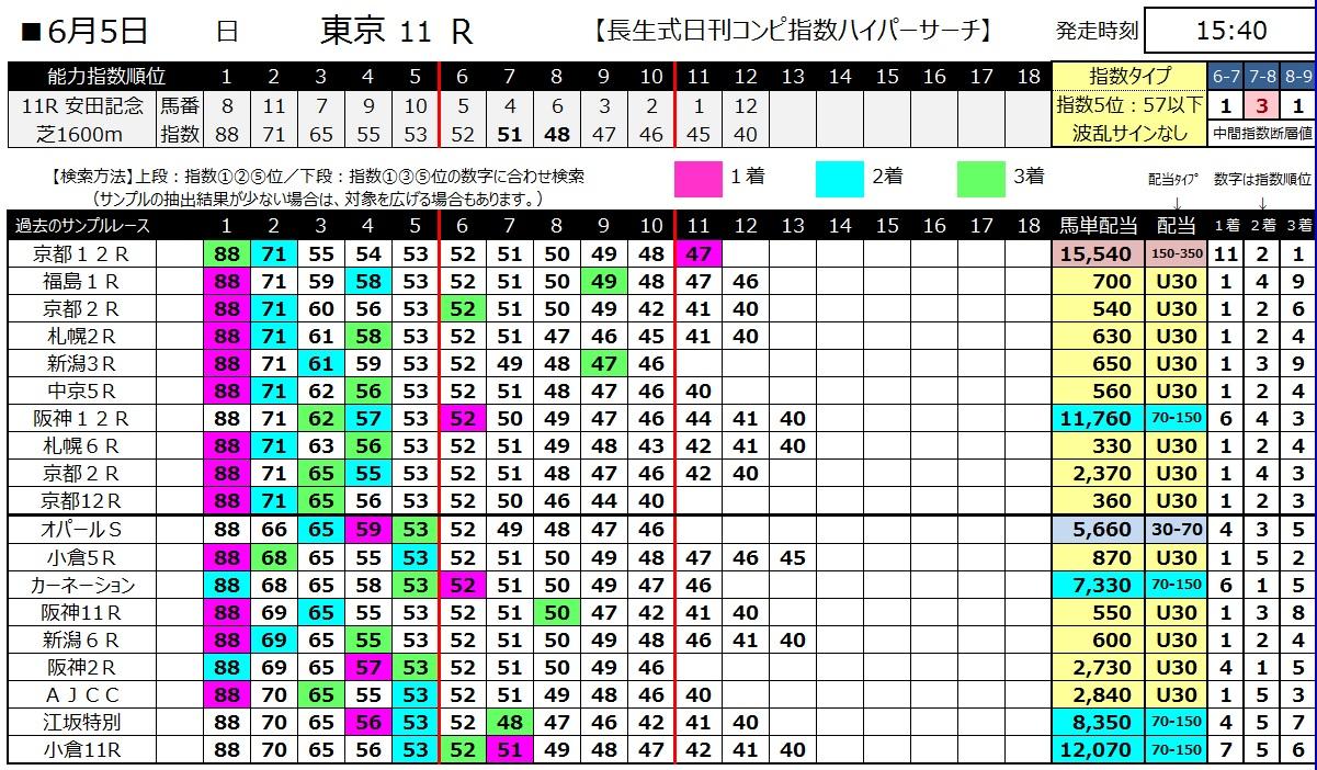 【コンピ指数】160605安田記念(ハイパーサーチ)