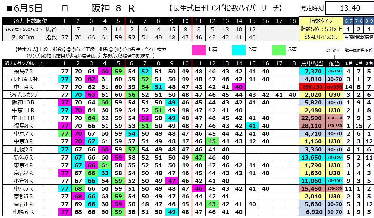 【コンピ指数】160605阪神8(ハイパーサーチ)