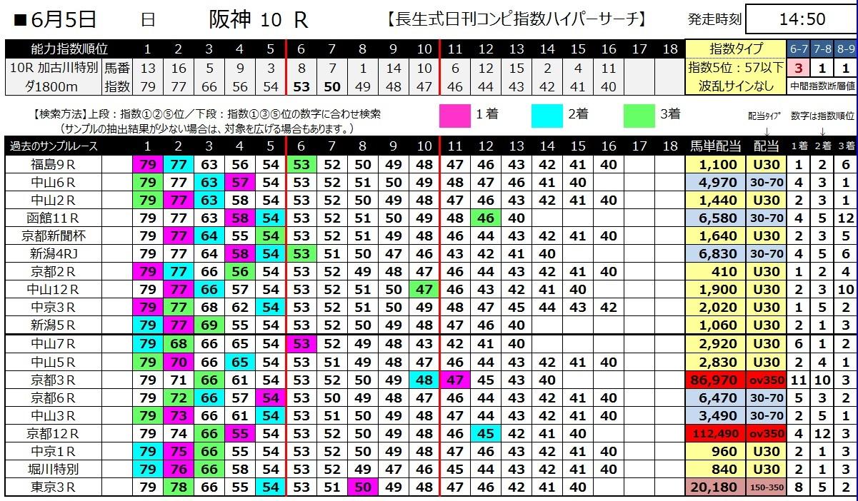 【コンピ指数】160605阪神10(ハイパーサーチ)