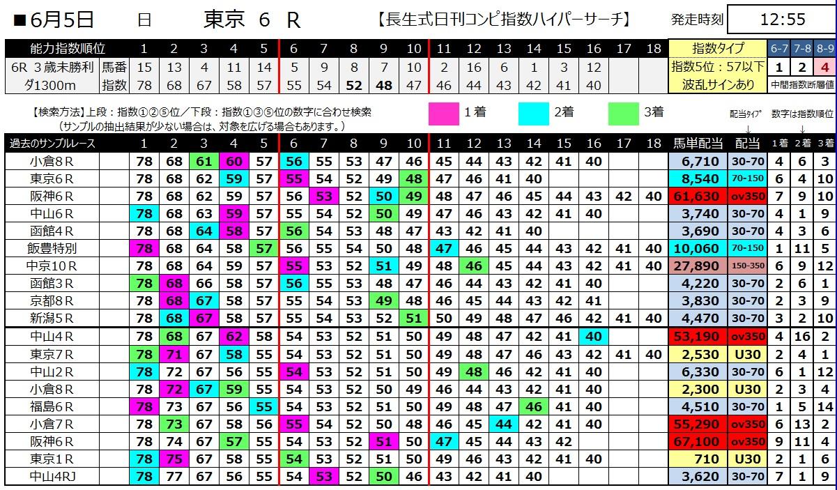 【コンピ指数】160605東京6(ハイパーサーチ)