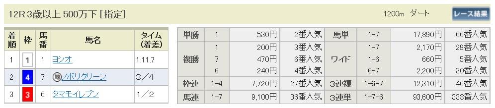 【払戻金】160604阪神12(競馬 万馬券 的中)