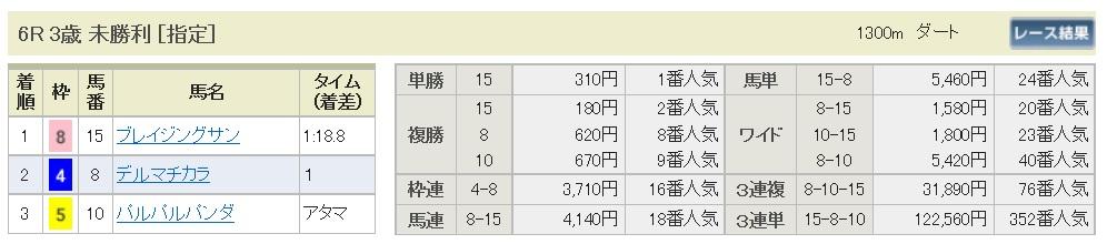 【払戻金】160605東京6(競馬 万馬券 的中)