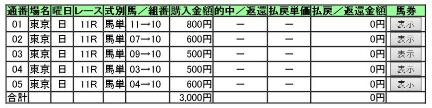 【馬券】160605安田記念(競馬 万馬券 的中)