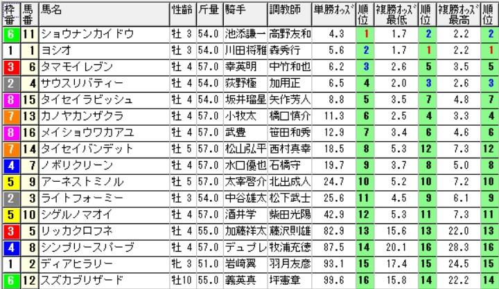 【約30分前オッズ】160604阪神12(競馬 万馬券 的中)