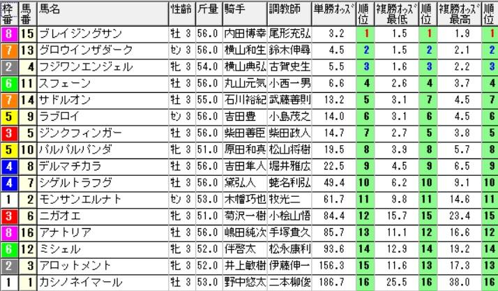 【約30分前オッズ】160605東京6(競馬 万馬券 的中)
